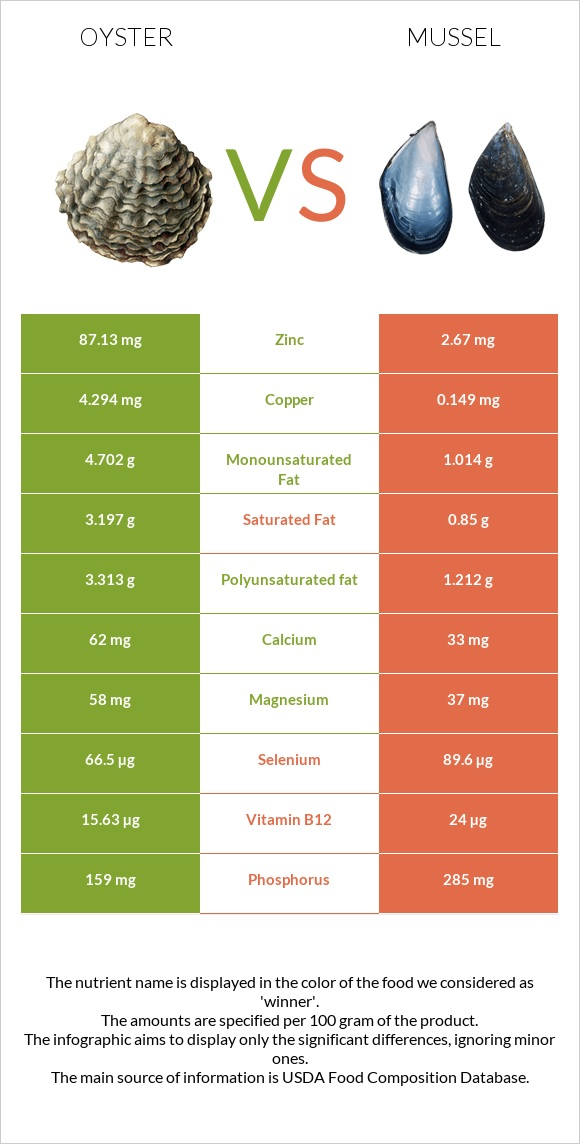 Oyster vs Mussel infographic