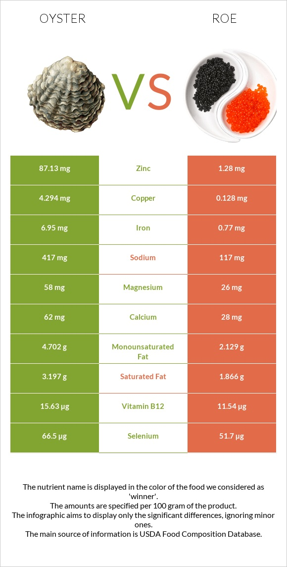 Oyster vs Roe infographic
