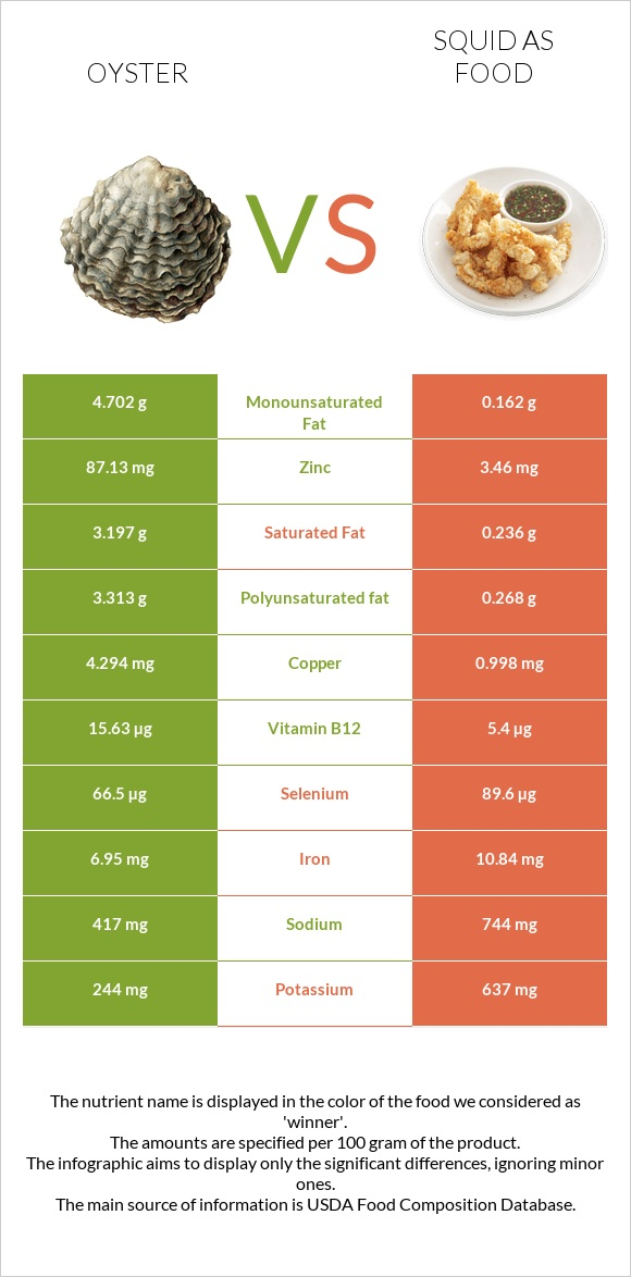 Oyster vs Squid as food infographic