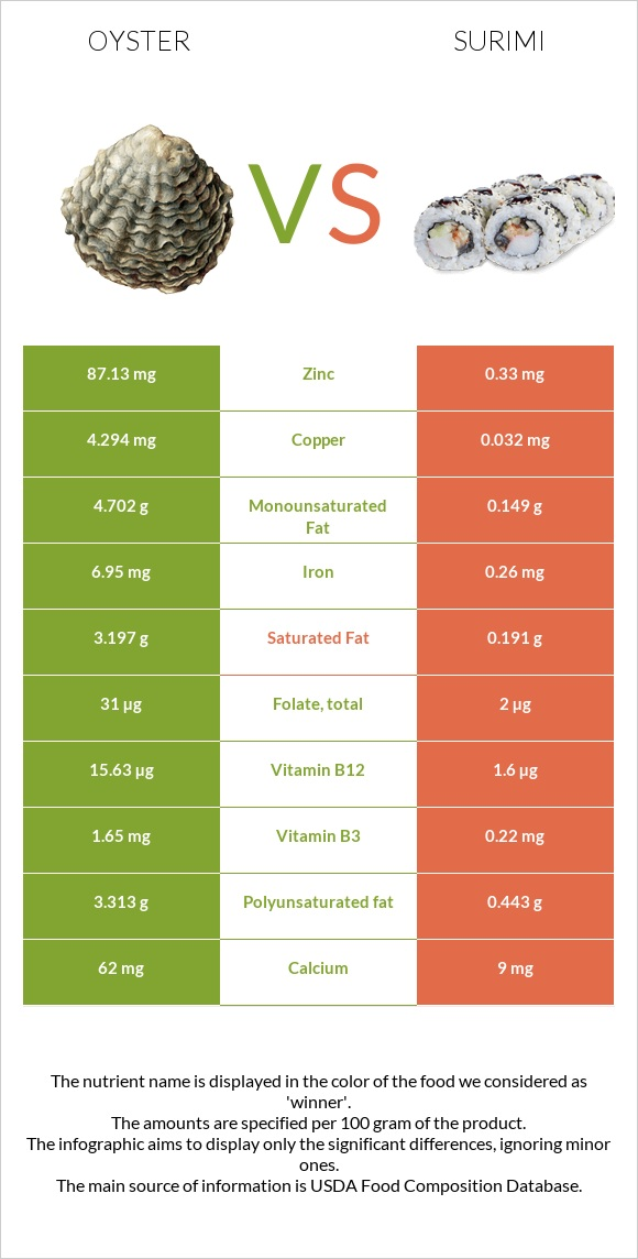 Oyster vs Surimi infographic
