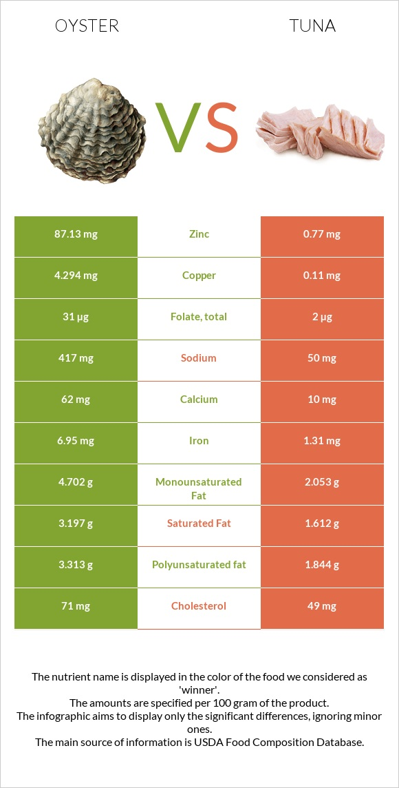 Oyster vs Tuna infographic