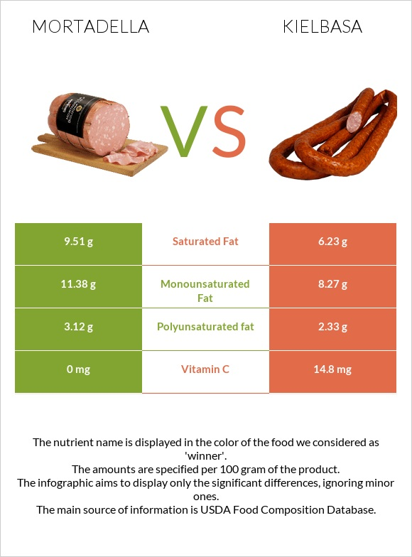 Mortadella vs Kielbasa infographic