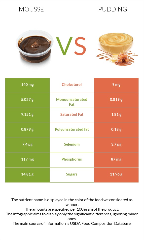 Mousse vs Pudding infographic