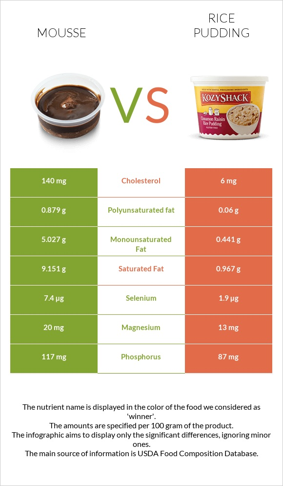 Mousse vs Rice pudding infographic
