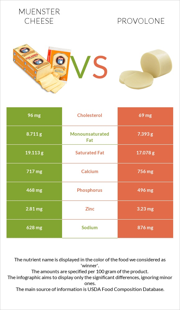 Muenster cheese vs Provolone infographic