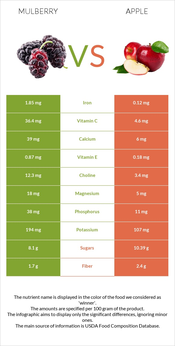 Mulberry vs Apple infographic