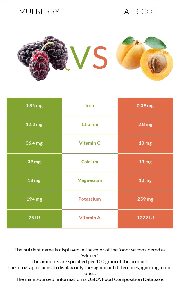 Mulberry vs Apricot infographic