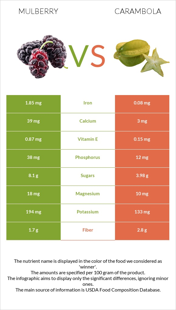 Mulberry vs Carambola infographic