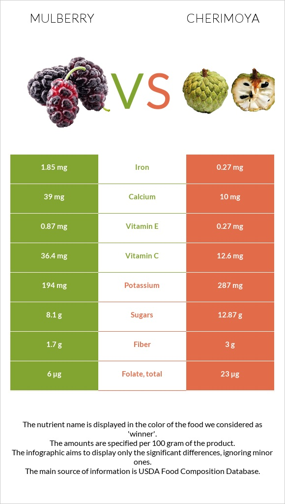 Mulberry vs Cherimoya infographic