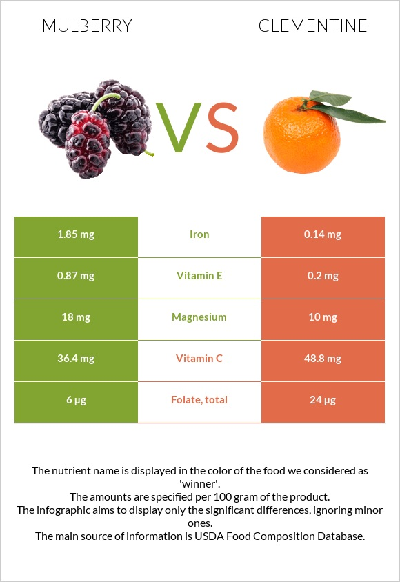 Mulberry vs Clementine infographic