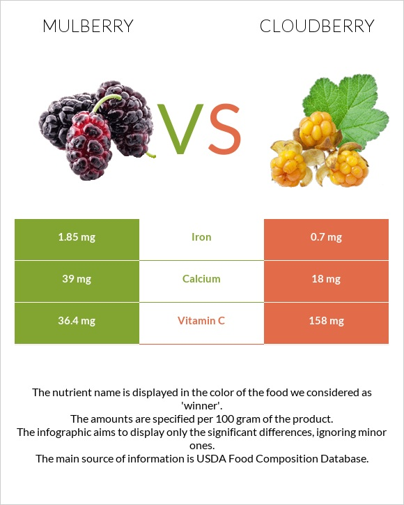 Mulberry vs Cloudberry infographic
