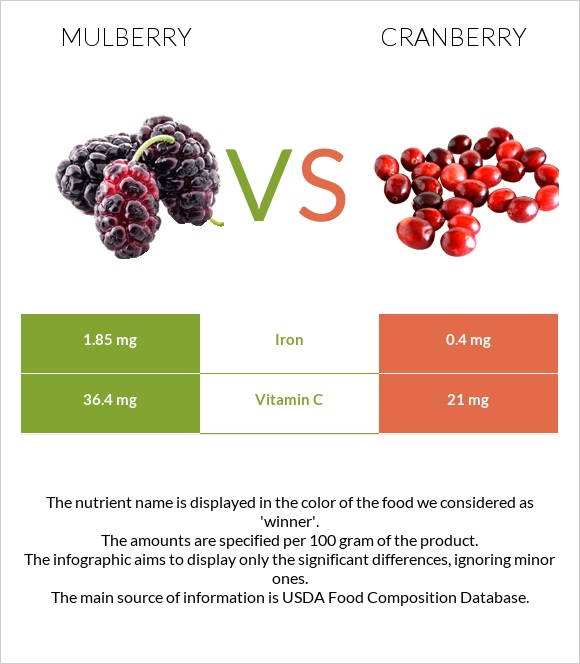 Mulberry vs Cranberry infographic