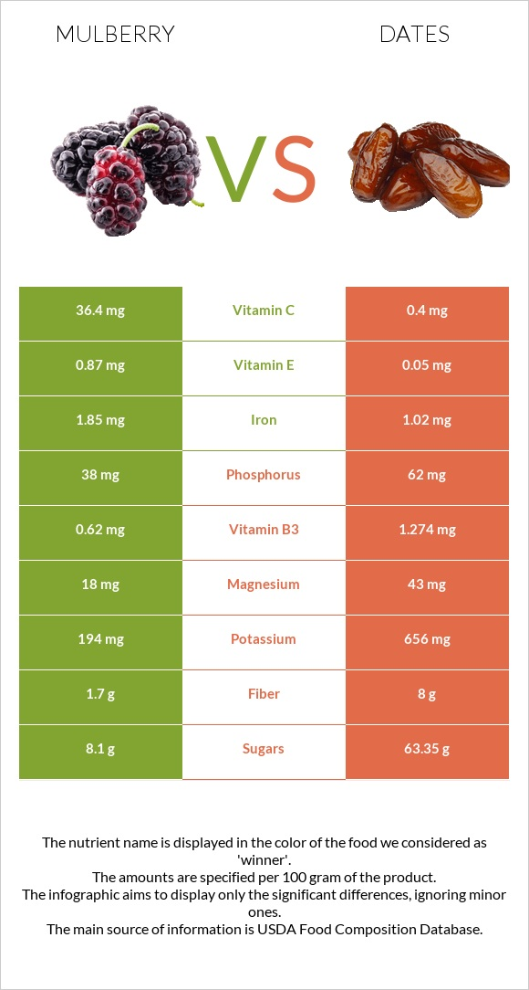 Mulberry vs Date palm infographic