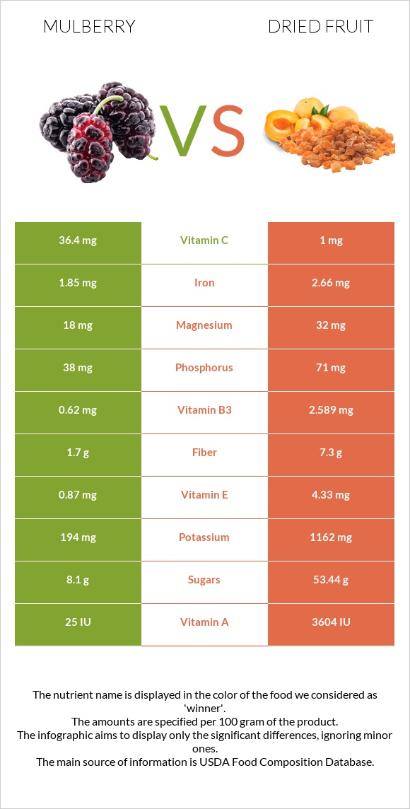 Mulberry vs Dried fruit infographic