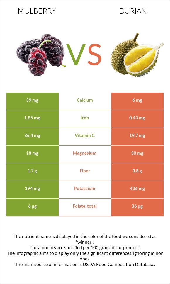 Mulberry vs Durian infographic