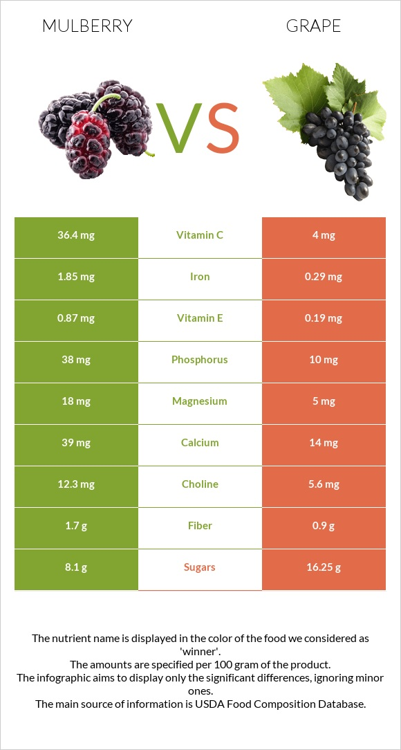 Mulberry vs Grape infographic