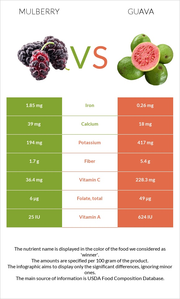 Mulberry vs Guava infographic