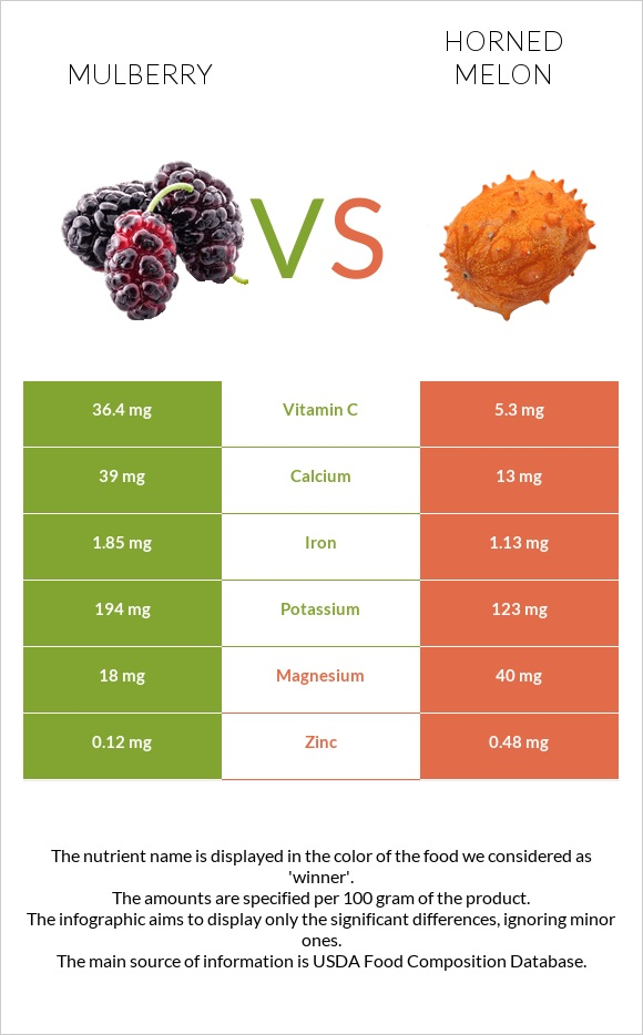 Mulberry vs Horned melon infographic