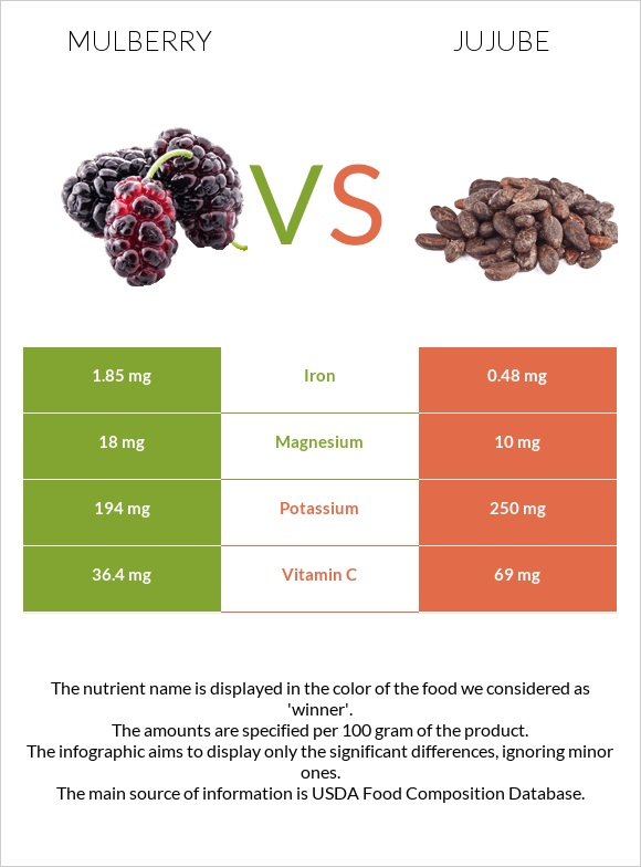 Mulberry vs Jujube infographic