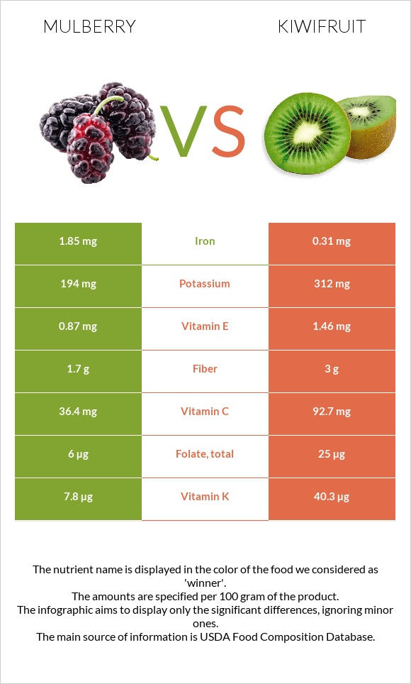 Mulberry vs Kiwifruit infographic