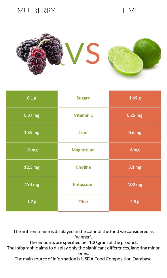 Mulberry vs Lime infographic