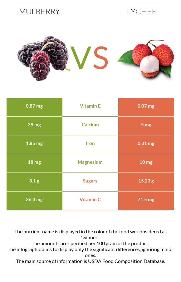 Mulberry vs Lychee infographic