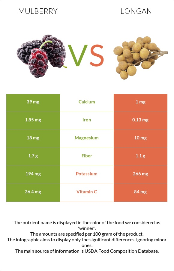 Mulberry vs Longan infographic