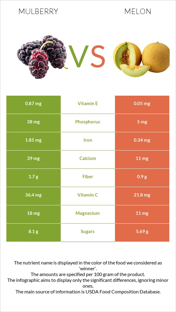 Mulberry vs Melon infographic