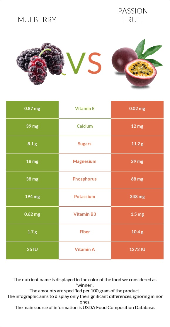 Mulberry vs Passion fruit infographic