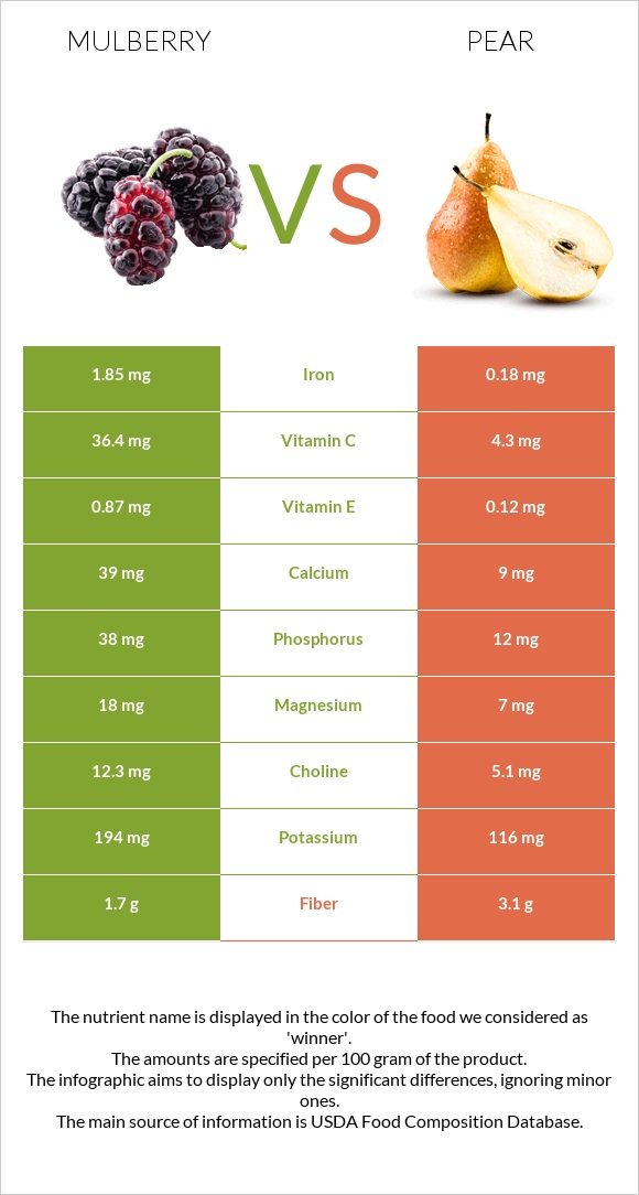 Mulberry vs Pear infographic