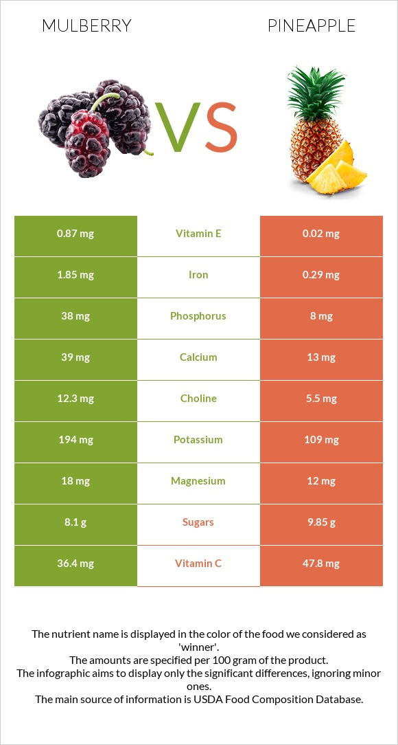 Mulberry vs Pineapple infographic