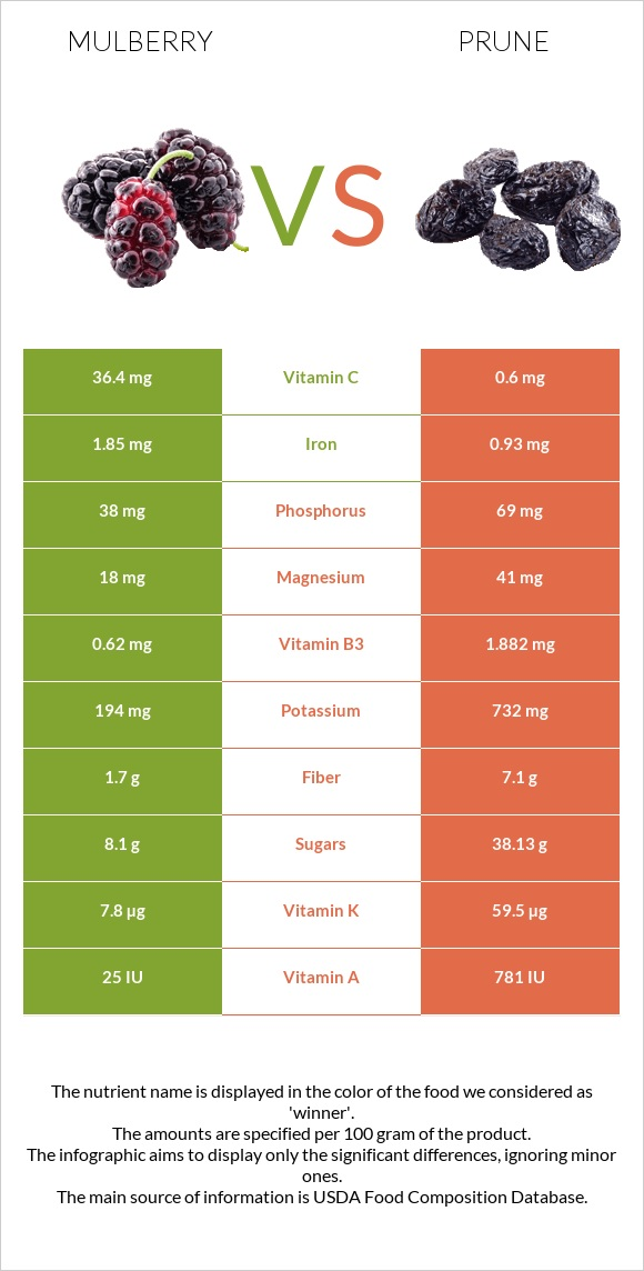 Mulberry vs Prune infographic