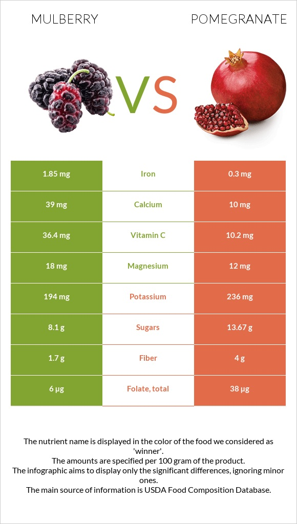 Mulberry vs Pomegranate infographic