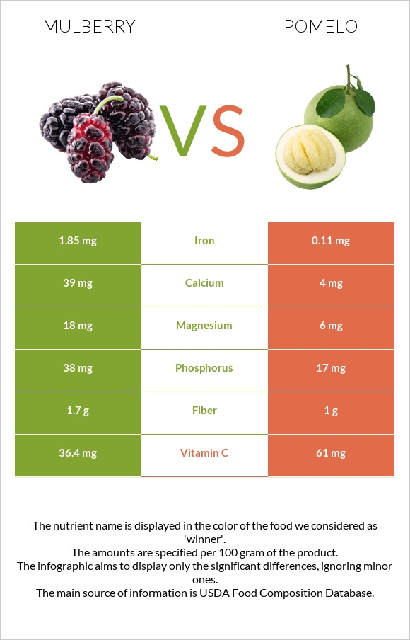 Mulberry vs Pomelo infographic