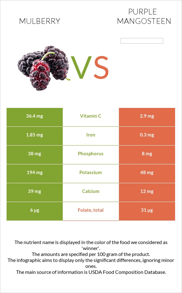 Mulberry vs Purple mangosteen infographic