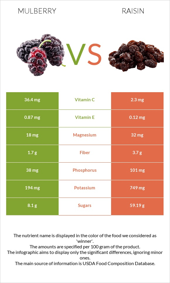 Mulberry vs Raisin infographic