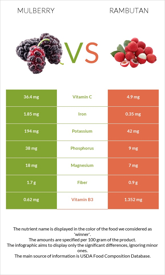 Mulberry vs Rambutan infographic