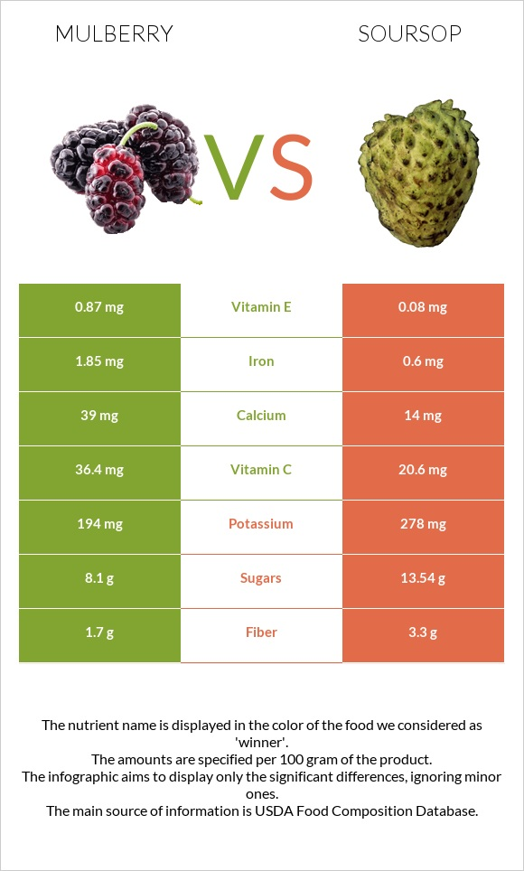 Mulberry vs Soursop infographic