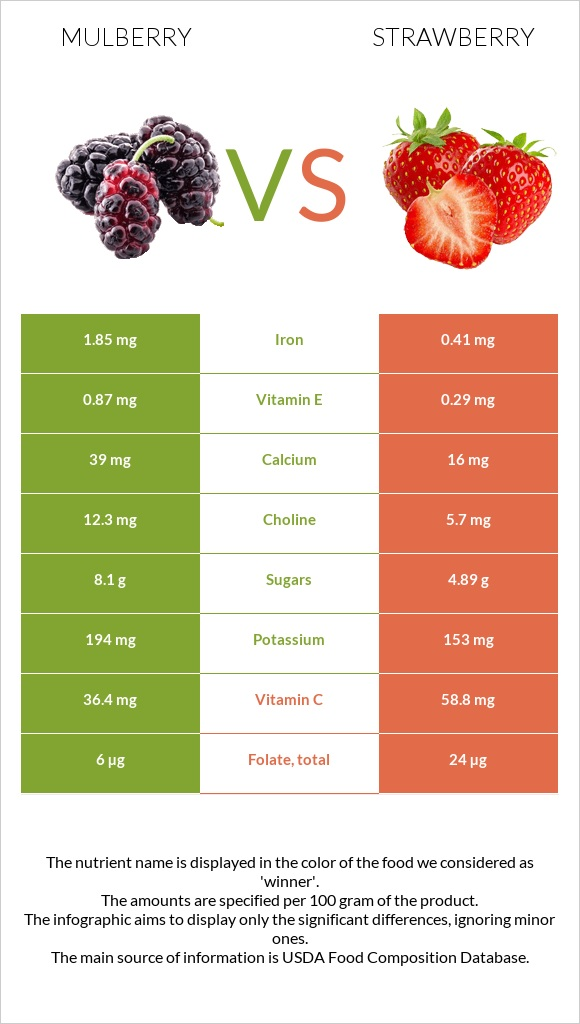 Mulberry vs Strawberry infographic