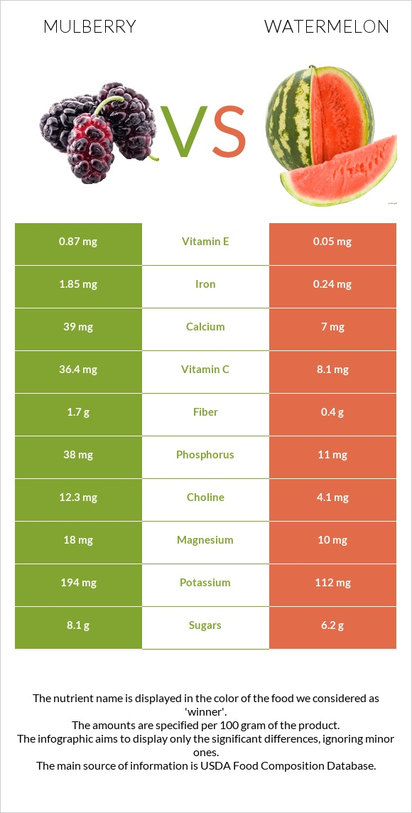 Mulberry vs Watermelon infographic