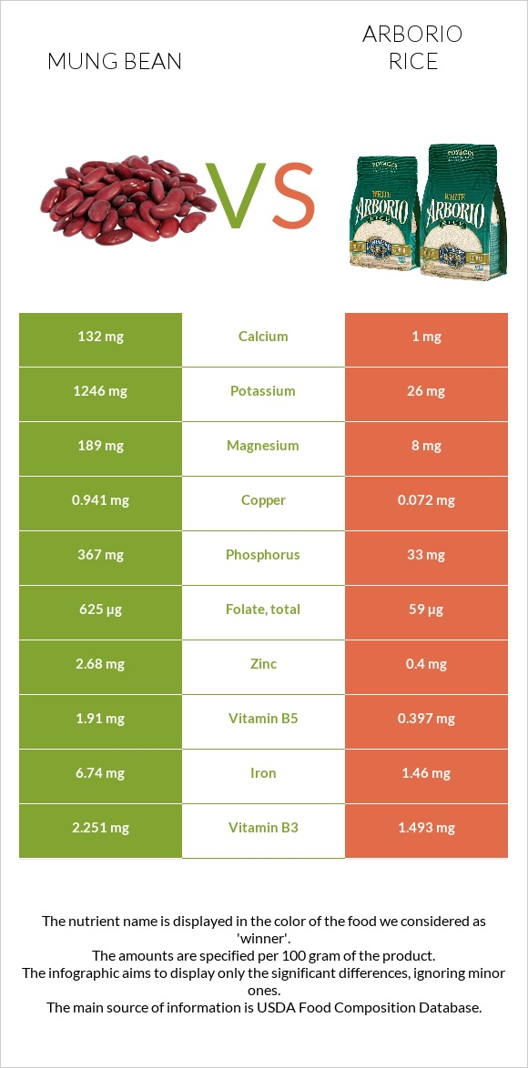Bean vs Arborio rice infographic