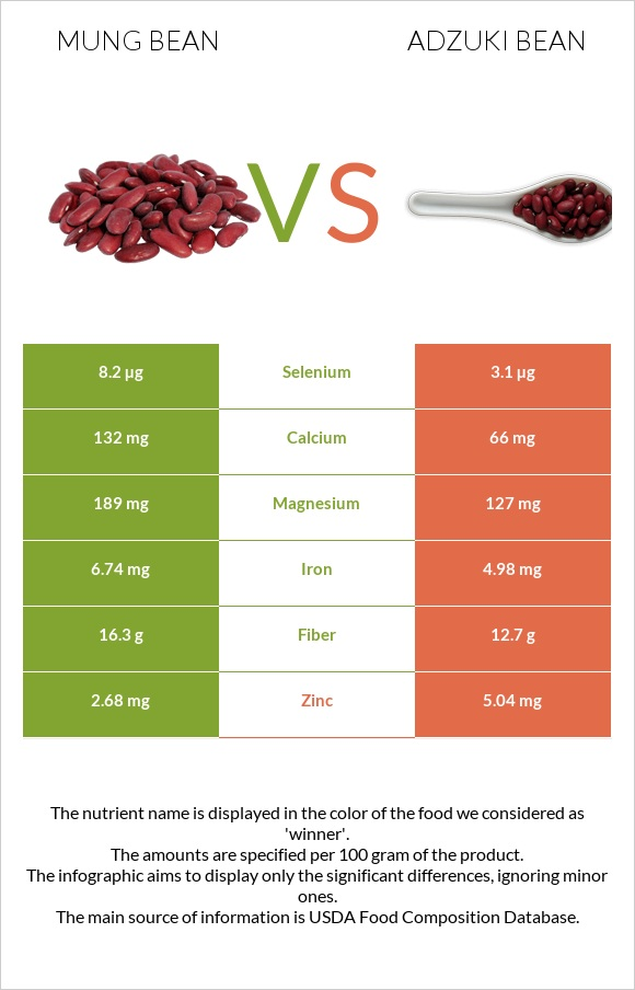 Bean vs Adzuki bean infographic