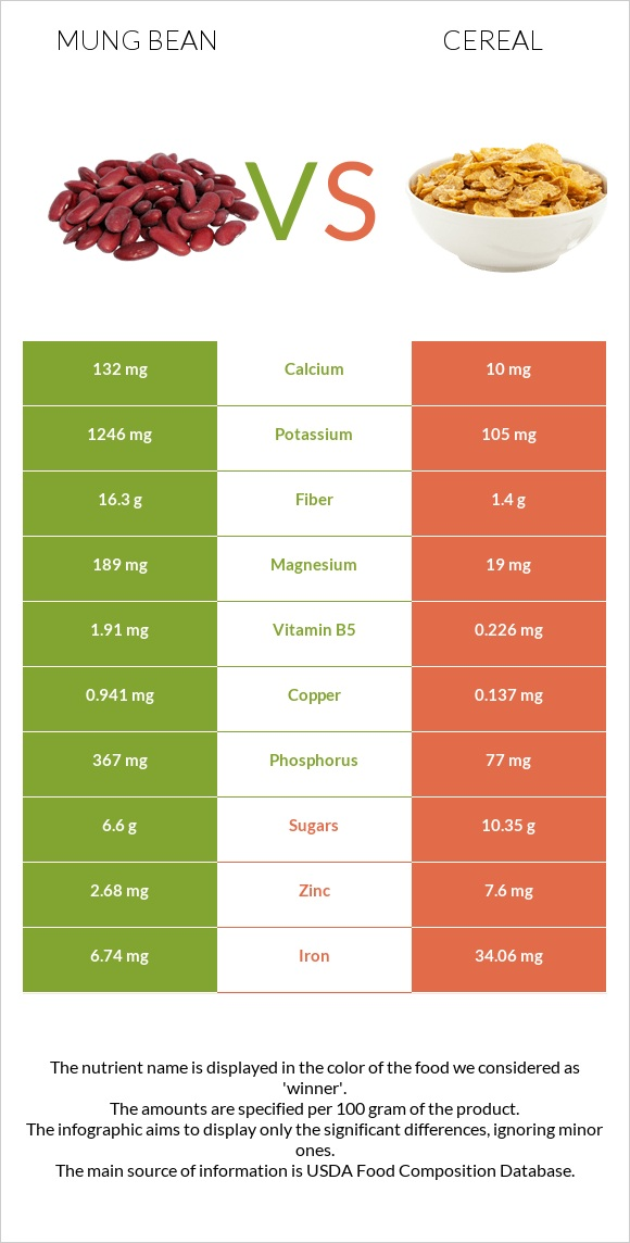 Mung bean vs Cereal infographic