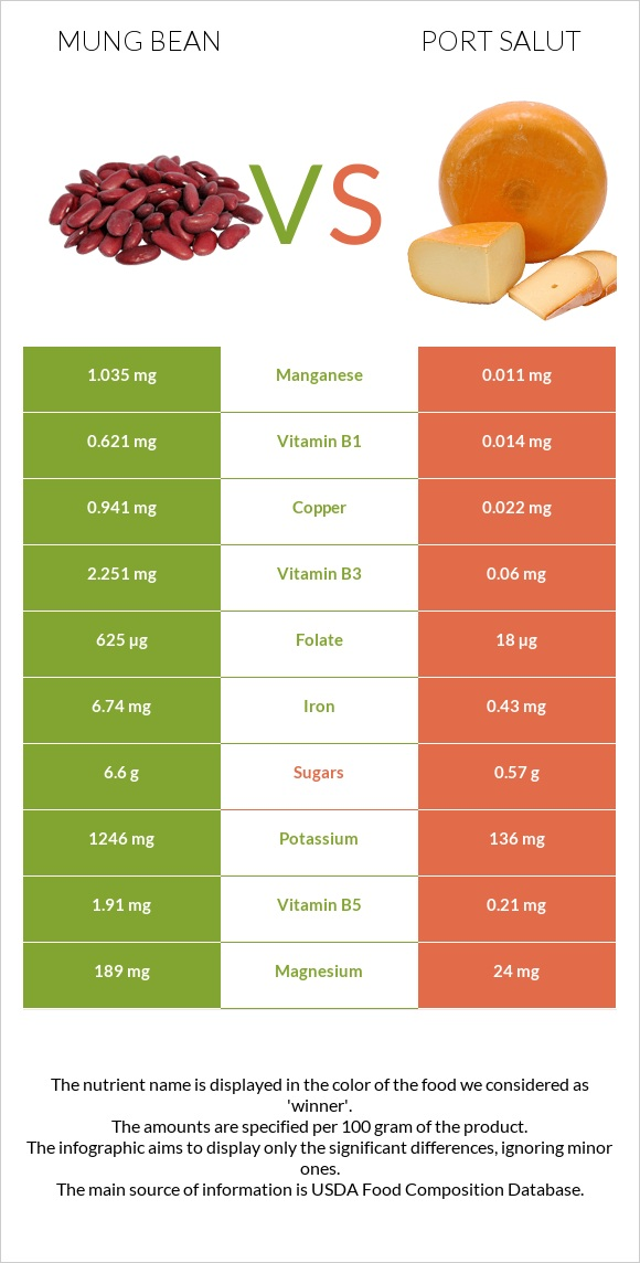 Mung bean vs Port Salut infographic