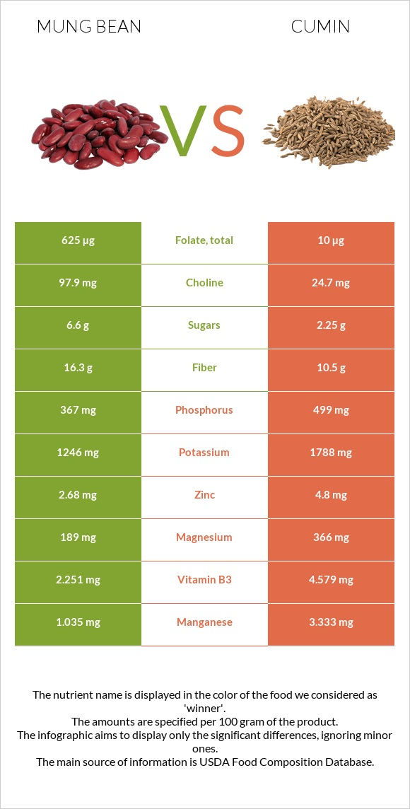 Mung bean vs Cumin infographic
