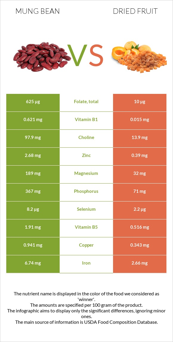 Bean vs Dried fruit infographic