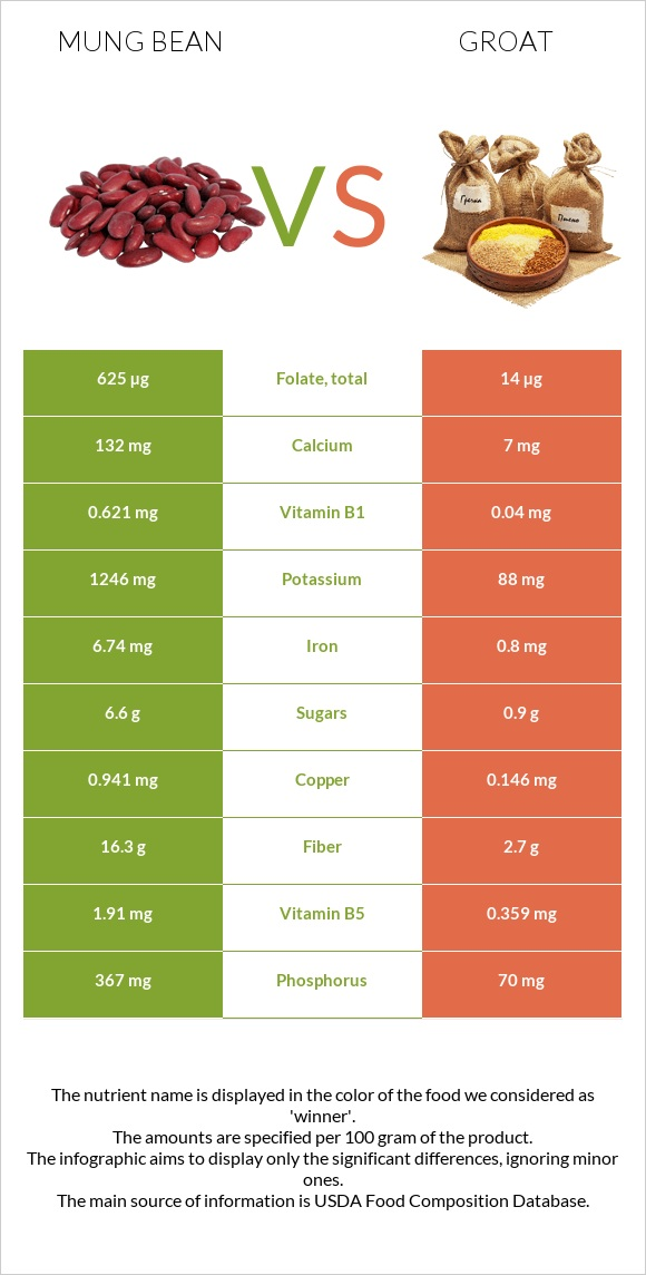 Mung bean vs Groat infographic