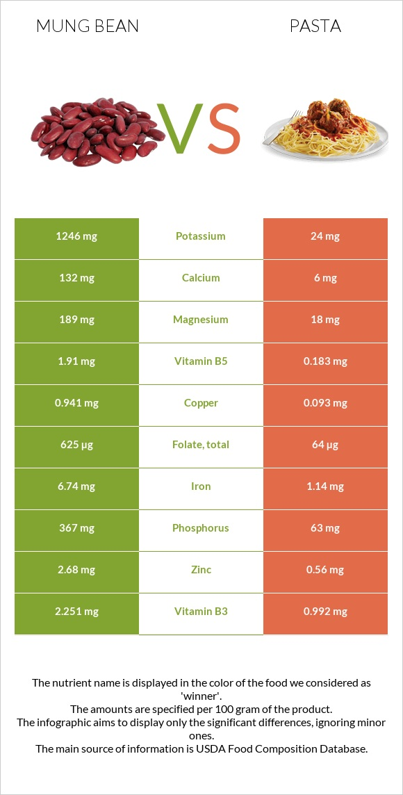 Mung bean vs Pasta infographic