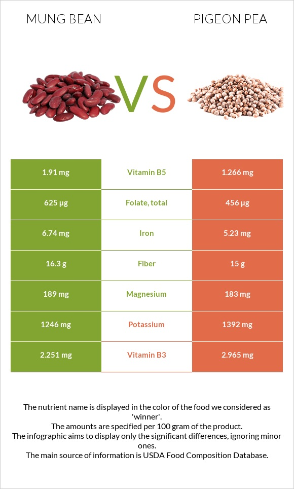 Bean vs Pigeon pea infographic