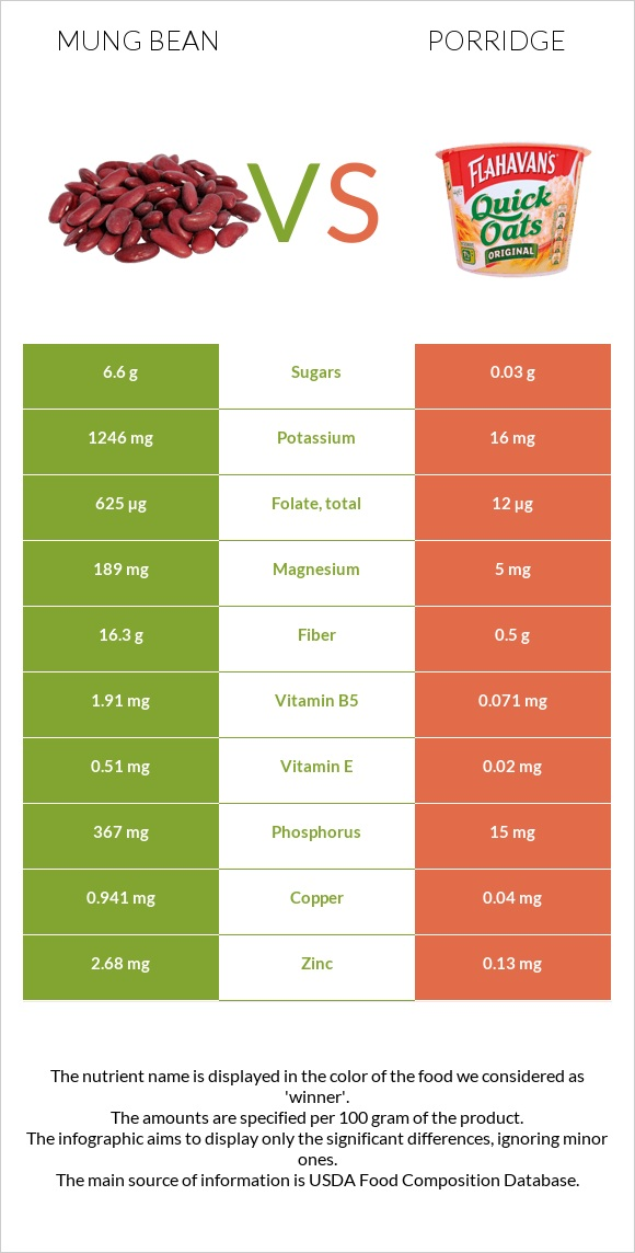 Mung bean vs Porridge infographic